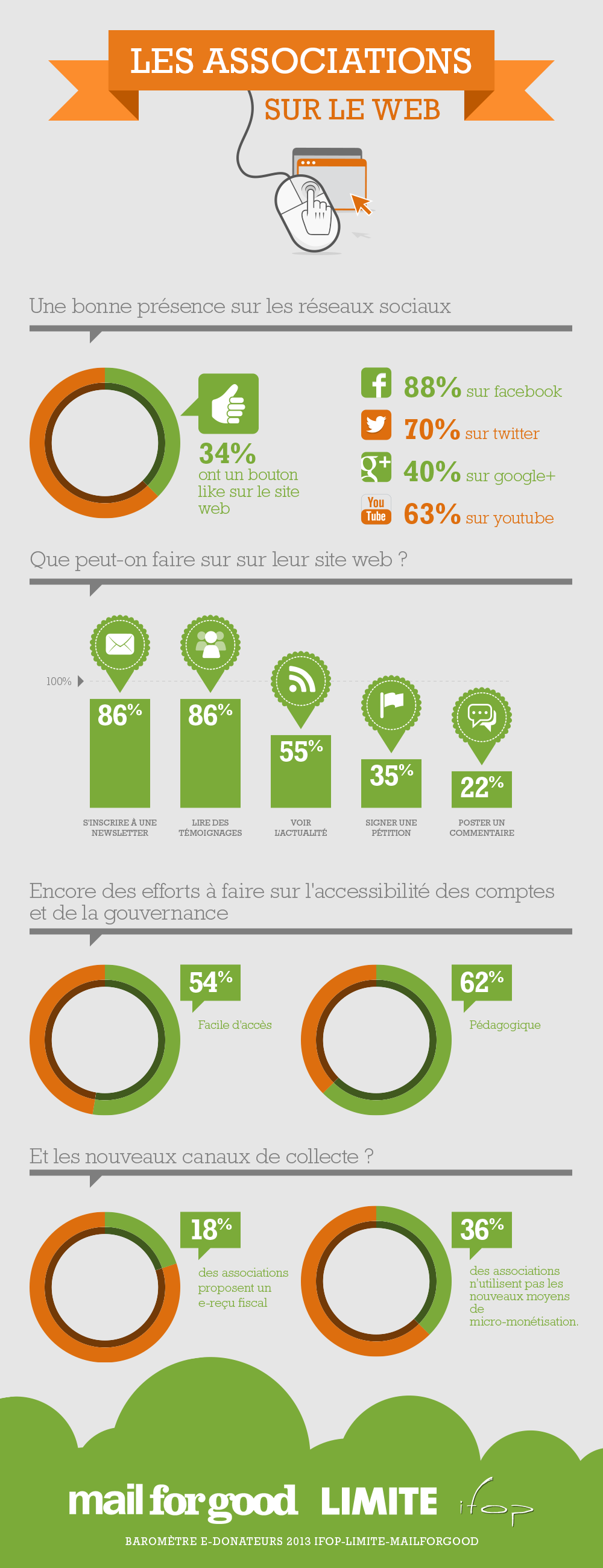 Infographie-Associations-Web-MailForGood-LIMITE
