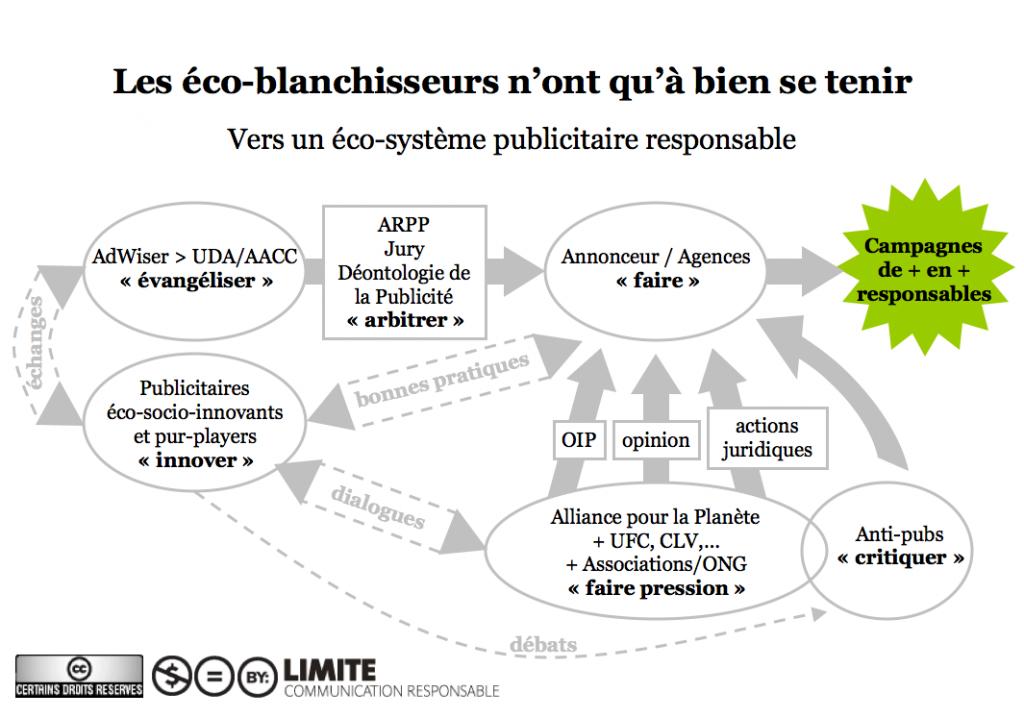 Schéma LIMITE de l'éco-système publicitaire responsable