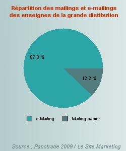 L'emailing dans le CRM des enseignes de la grande distribution