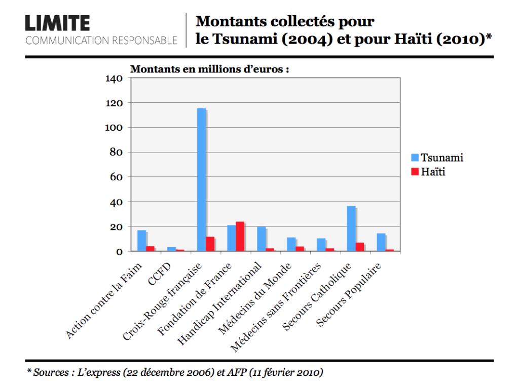 Collecte-Tsunami-Haiti