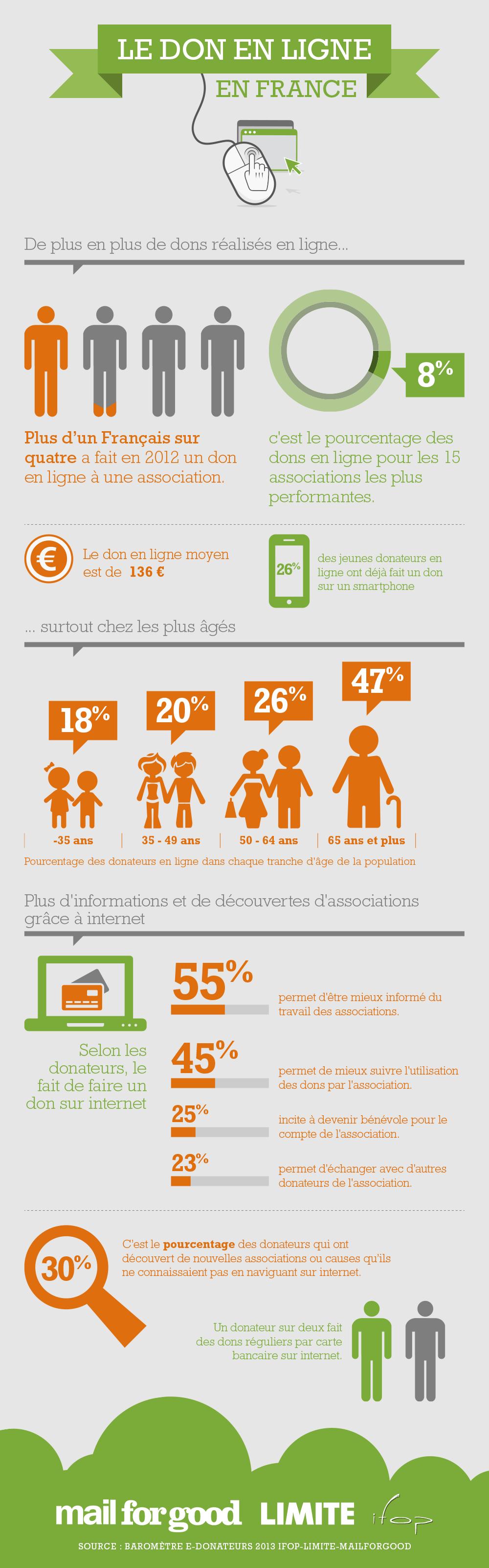 Infographie-Don-en-ligne-MailForGood-LIMITE