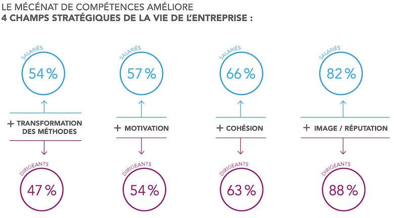 Baromètre du mécénat de compétences - bénéfices de l'entreprise